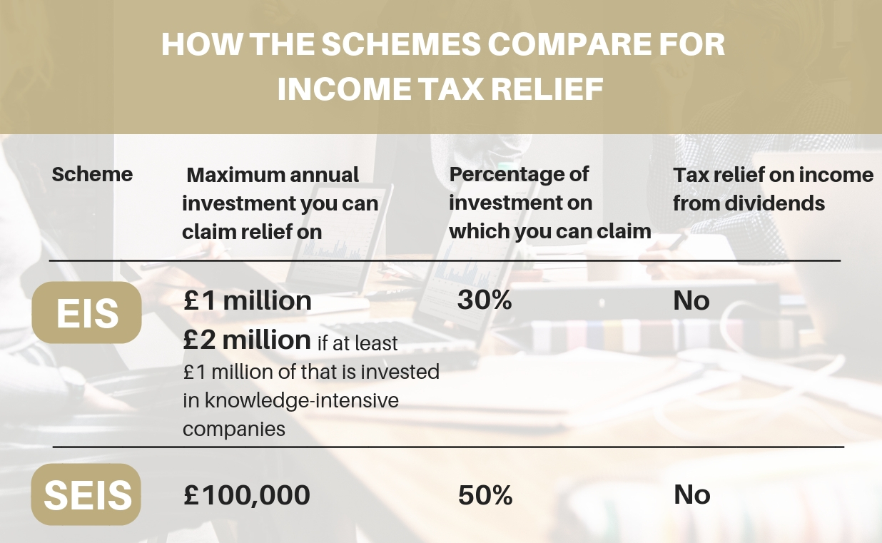 how investors benefit from tax relief angels den