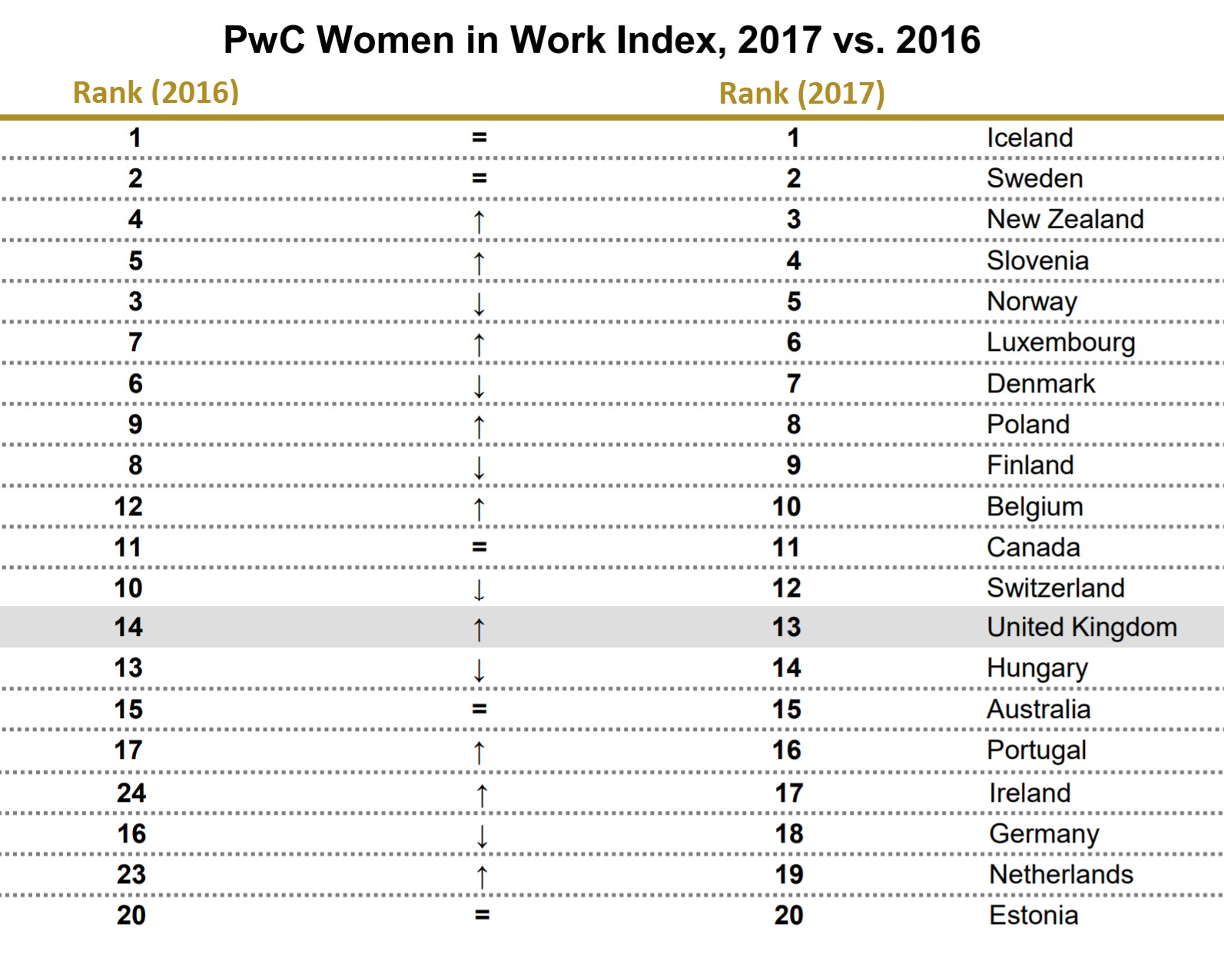 Women's Role in the work environment